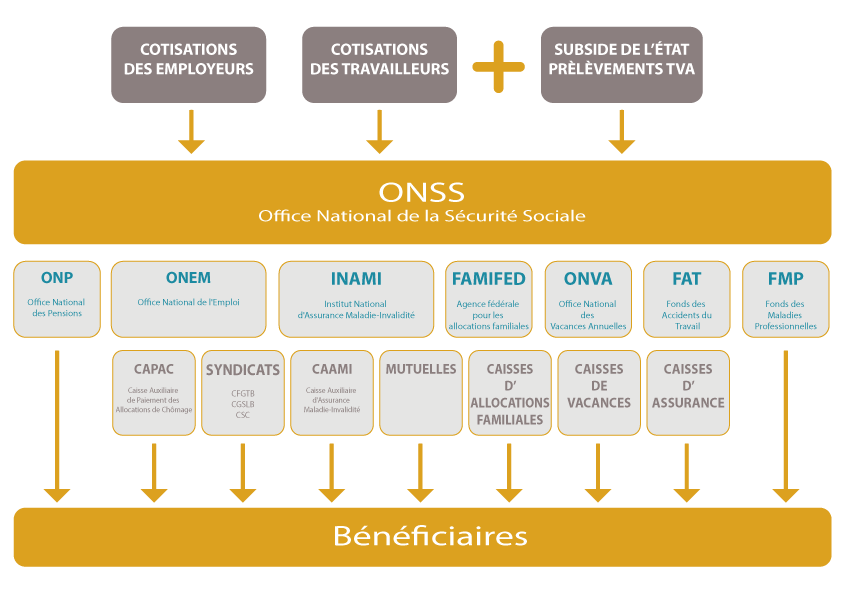 Un outil de protection sociale la s curit sociale - Office national de l emploi bruxelles ...