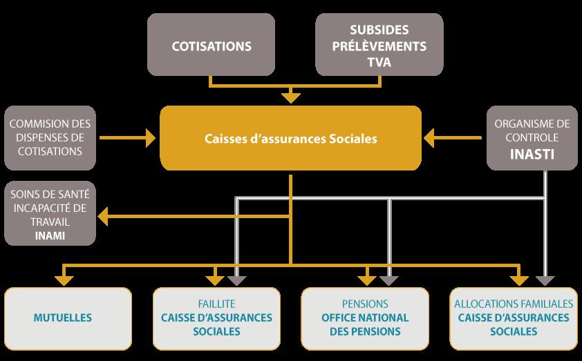 aide sociale securite sociale