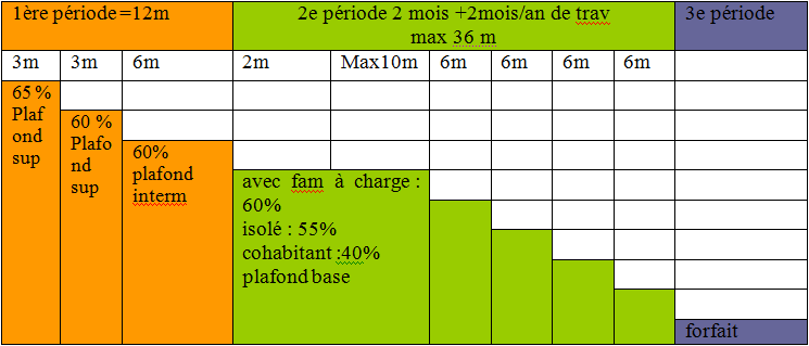 Les Allocations De Chomage